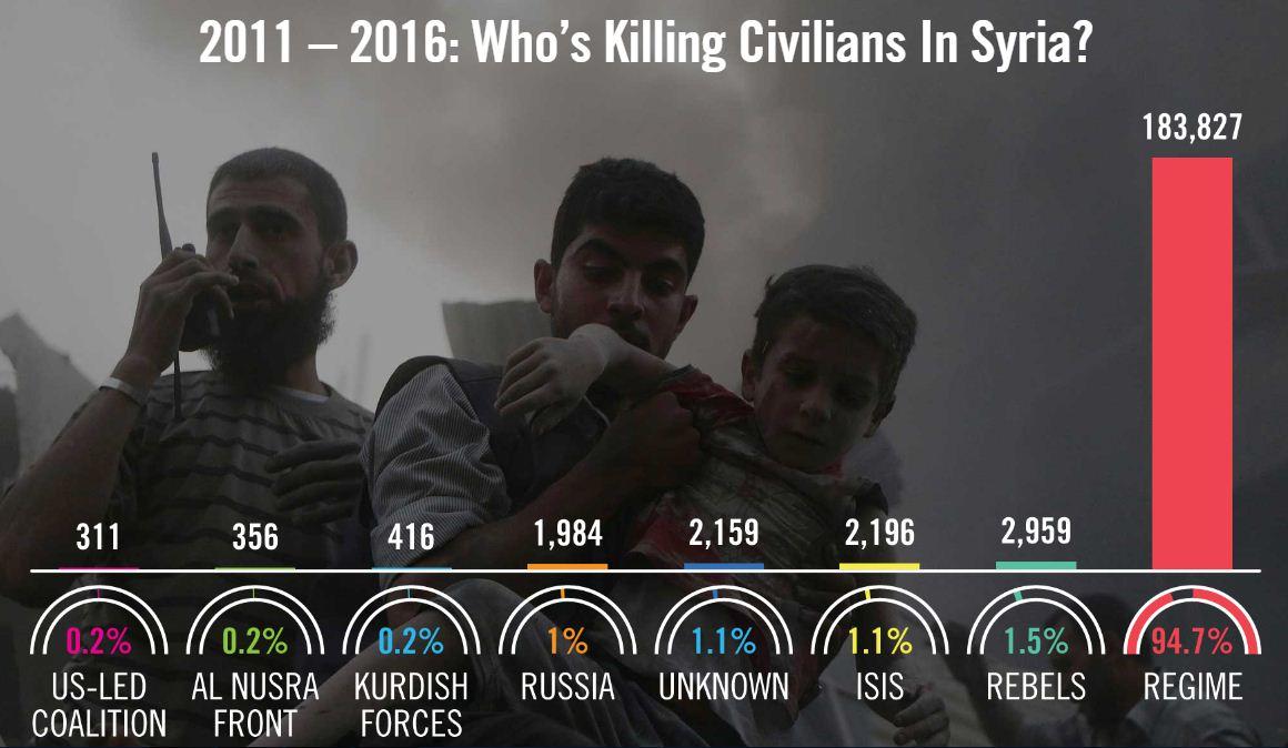 Assad_Siria_vittime_civili