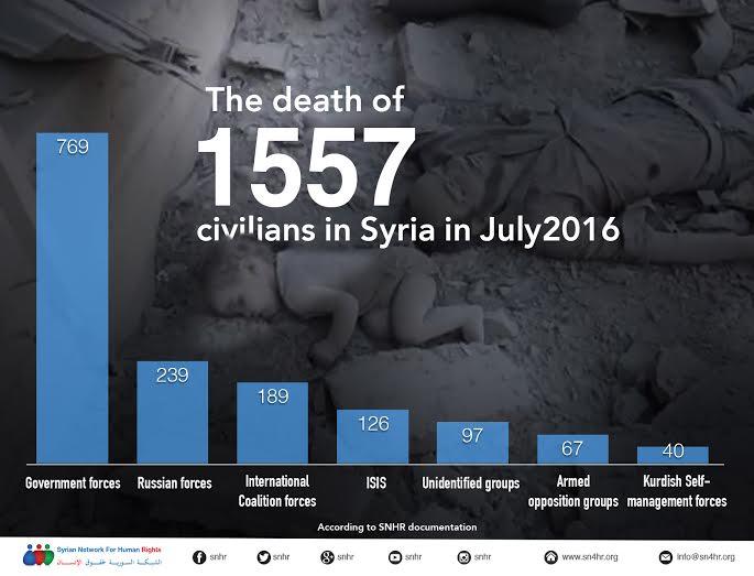Siria_civili_uccisi_luglio_2016
