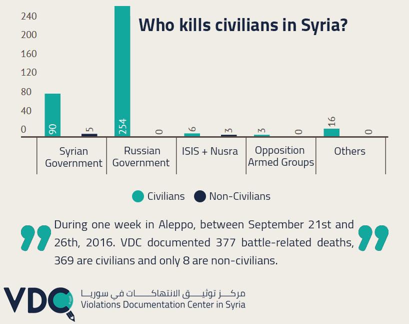 Aleppo_tregua finita_bombardamenti_vittime_una settimana_ settembre 2016_genocidio