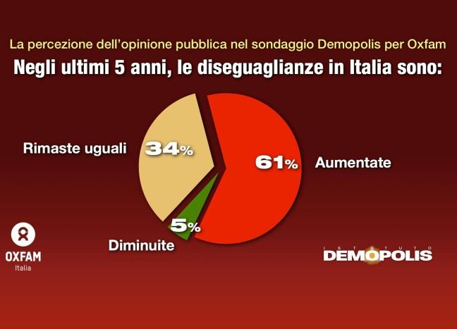 oxfam_disuguaglianze_italia